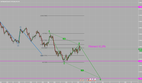 AUDUSD: Further Downside on the AUDUSD