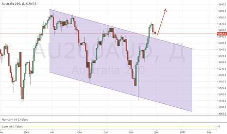 AU200AUD: Покупка австралийского индекса AUS200!