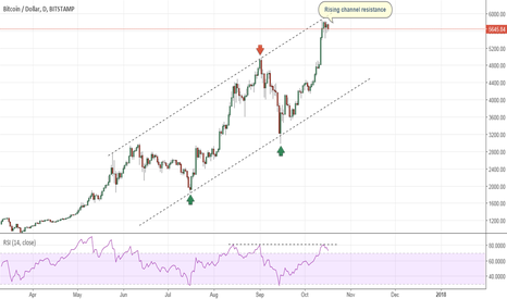 BTCUSD: Bitcoin - Rising channel