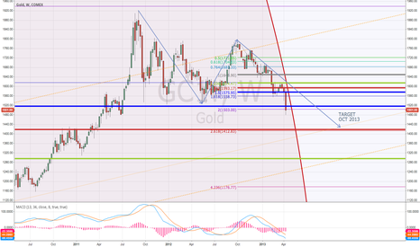GC1!: GLD Target $1,400.00 Mark within OCT 13