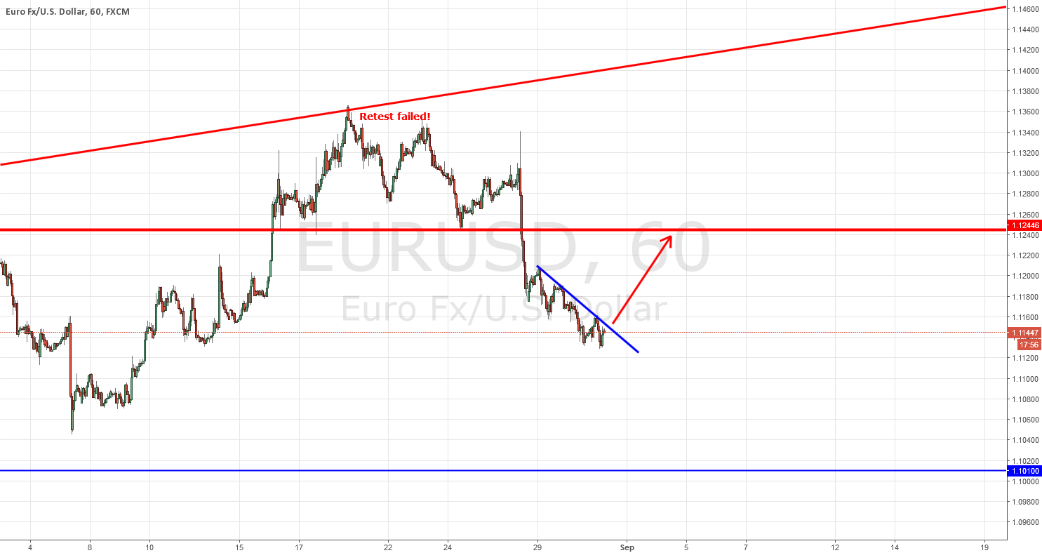EURUSD HARDCORE BUY AFTER BREAKOUT