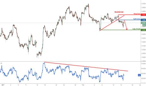 GBPUSD: GBPUSD remain bearish for a further drop