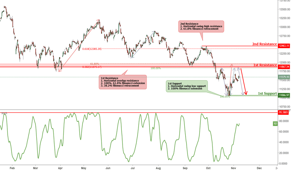 DAX: DAX is approaching resistance, potential drop