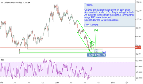 DXY: Dxy: one more gap to fill.