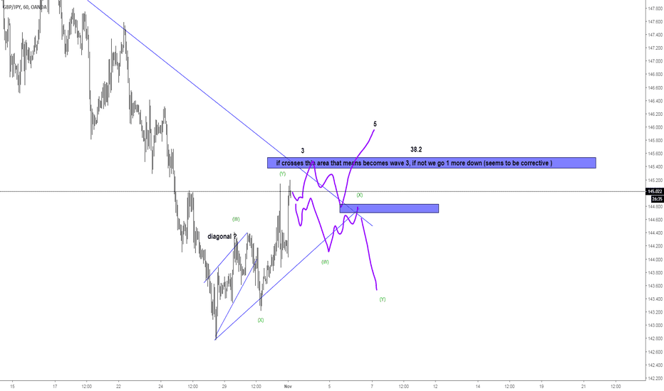 GBPJPY: session overview
