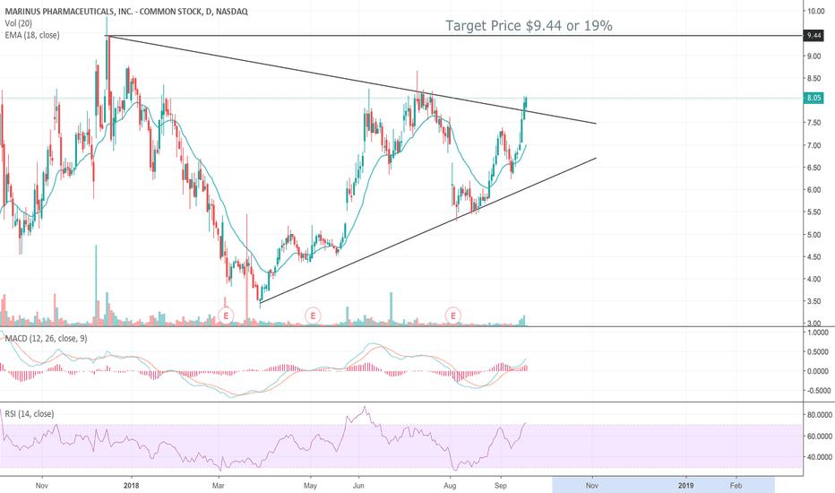 MRNS: MRNS - Symmetrical Triangle Break