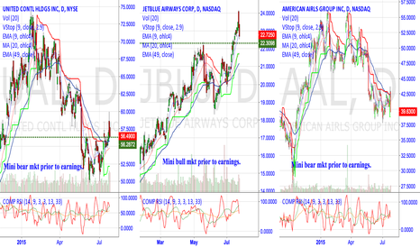 AAL: Same story, but with all charts displayed.