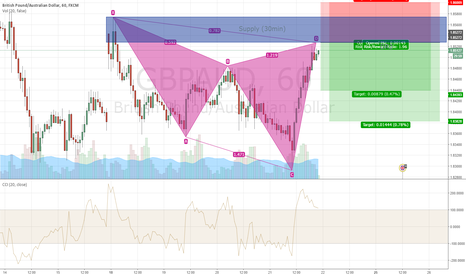 GBPAUD: GBPUSD: Bearish Cypher Pattern
