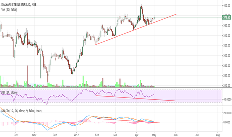 KSL: Kalyani Steels - Hidden Bullish Divergence - Not Hidden anymore