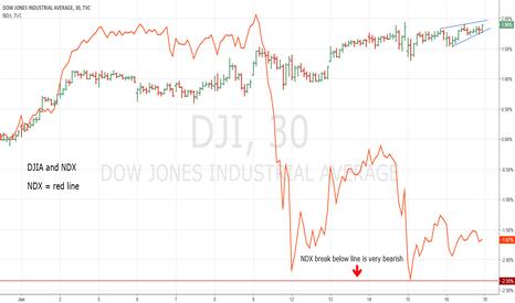 DJI: Nasdaq 100 Severe Bearish Divergence