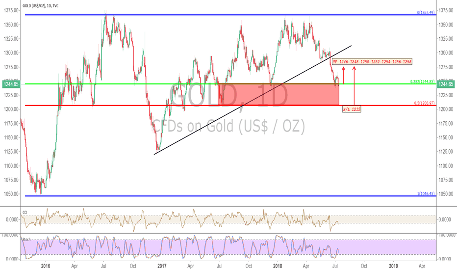 GOLD: GOLD 12-20/07/2018