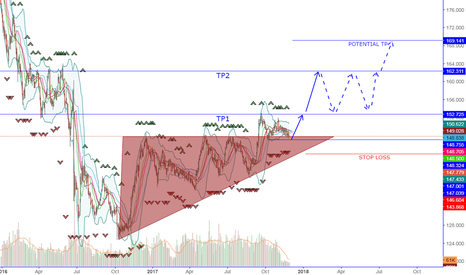 GBPJPY: SCENARIO FOR LONG OPPORTUNITY GBP JPY