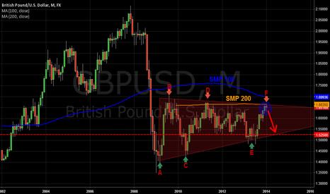 GBPUSD: EUR/USD Triangle down trend