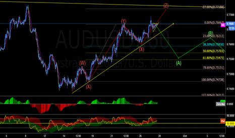 AUDUSD: potential short