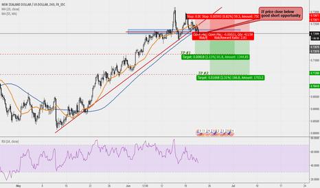 NZDUSD: NZD/USD trendline break and retest