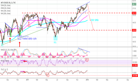 USOIL: OIL - Call for the cycle top