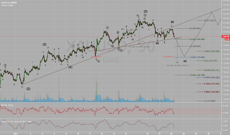 XAUUSD: Academic correction in Gold following extended fifth wave