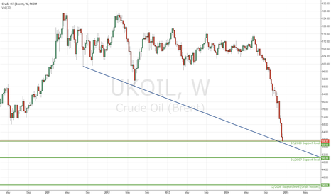 UKOIL: Possibly the bottom?