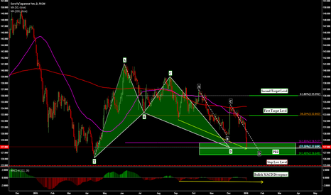 EURJPY: EURJPY: BULLISH HARMONIC BAT AND ABCD PATTERNS ON DAILY !!!
