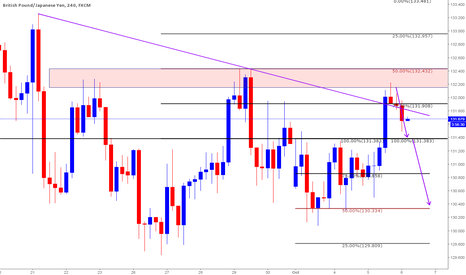 GBPJPY: Short based on Clones and resistance area