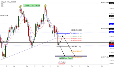 XAUUSD: Gold (XAU/USD) Next Target $1200 per oz