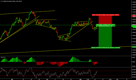 USDCAD: sell coming