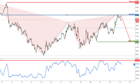 CADJPY: CADJPY Testing Key Resistance, Time To Sell