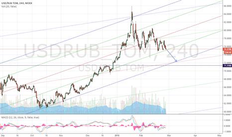 USDRUB_TOM: usdrub-4h