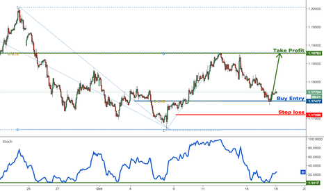 EURUSD: EURUSD remain bullish for a bounce