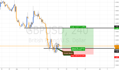 GBPUSD: Break INside