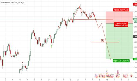GBPUSD: GBP USD Double Top