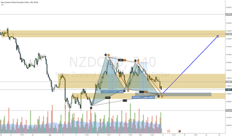 NZDCAD: NZDCAD looking at a possible Gartley with perfect ABCD symmetry