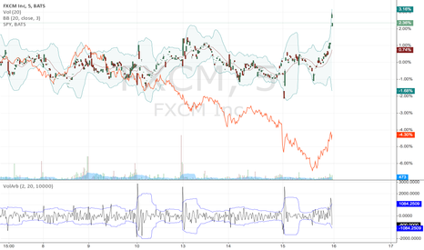 FXCM: Market Hedge FXCM vs SPY. Seeking Alpha in a bear market.