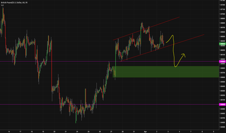 GBPUSD: Short term pullback
