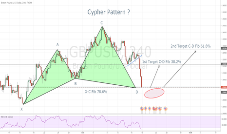 GBPUSD: Beautiful Cypher Pattern !