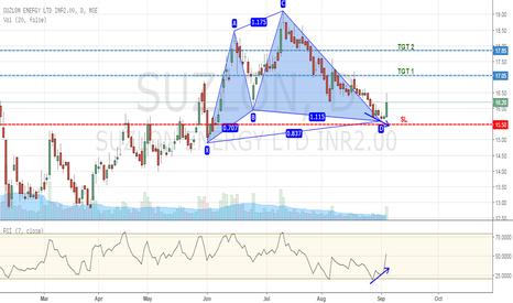 SUZLON: Bullish Cypher Pattern - Suzlon Energy