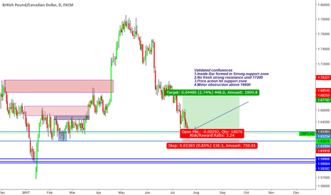 GBPCAD: ''Trade what you see and not what you think'' changed sentiment