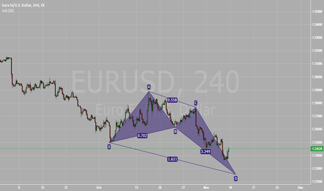 EURUSD: EURUSD Long Crab