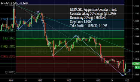 EURUSD: EURUSD Aggressive/Counter Trend (UPDATE)