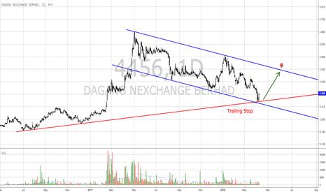 4456: DNEX - potensi melantun dari trendline