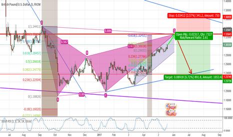GBPUSD: GBP/USD Bearish Bias but Still Room for short term Buyers