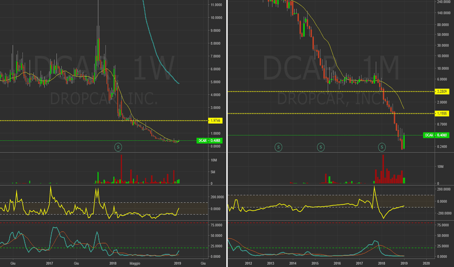 DCAR: $DCAR - Weekly&Monthly. Forte rialzo in arrivo?