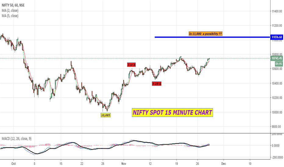 NIFTY: Why not much trading ideas today on Nifty ?