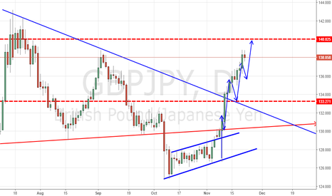 GBPJPY: GBPJPY NEAR THE TARGETS!!!!!