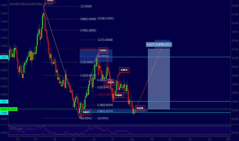 AUDCAD: AUDCAD Trade for next week