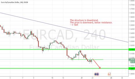 EURCAD: EURCAD,Euro Fx/ Canadian Dollar