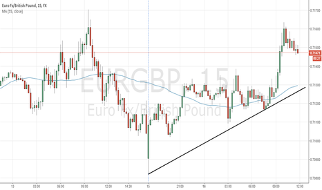 EURGBP: EURGBP should rebound down