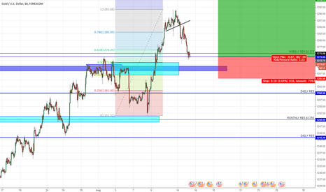 XAUUSD: GOLD Possible long