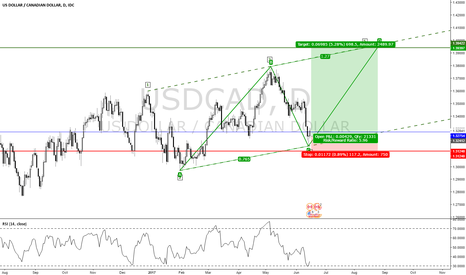 USDCAD: AB=CD Pattern & Wolf Wave Pattern
