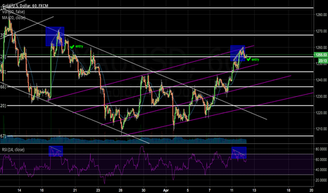 XAUUSD: QUITE CLEAR DIVERGENCE FOR DOWNTREND